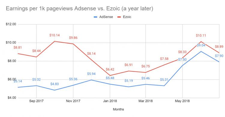 Chart 3 (AdSense vs Ezoic: Annual Comparison)
