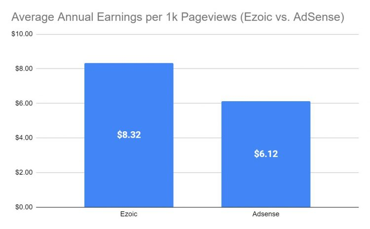 Chart 5 (AdSense vs Ezoic: Average End-of-Year Earnings)