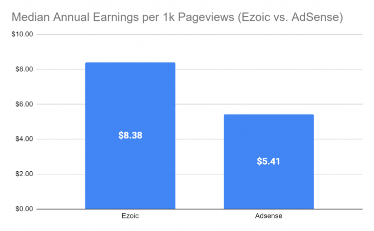Chart 6 (AdSense vs Ezoic: Median End-of-Year Earnings)