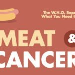 Meat and Cancer – Conclusions from the WHO Report (infographic)