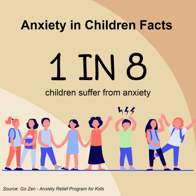 Anxiety in children's facts